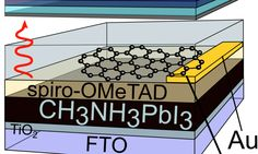 Graphene as a front contact for silicon-perovskite tandem solar cells