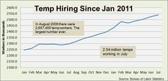 Good news for recruiters! (.....and CRM software providers!)  as experts predict that half of the workforce will be temps in as little as 8 years.