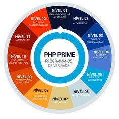 Conheça os 7 inimigos de quem quer estudar php online e está iniciando, você perceber que não é tão complexo como parece, veja mais detalhes
