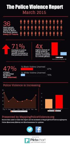 """Holy shit """"@deray: The Police Violence Report, March 2015 via http://mappingpoliceviolence.org """""""