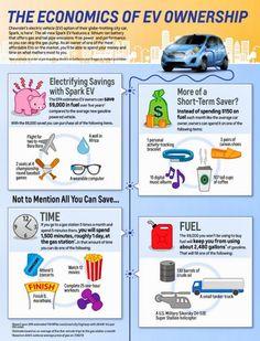 Economics of electric cars