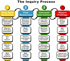 The Inquiry Process, Step By Step--Created by educators in Australia.Can be a helpful resource for students as they embark on the inquiry learning process. Problem Based Learning, Inquiry Based Learning, Learning Process, Project Based Learning, Science Inquiry, Assessment For Learning, Writing Process, Blog Writing, Science Fair