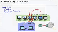 EC Council Certified Ethical Hacker training V9.0-(Part-21) Website Reco...
