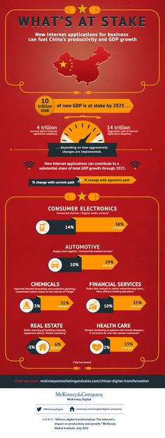 Infographic: What's at stake with China and the Internet Digital Revolution, Simple Website, Business Organization, Sales And Marketing, Infographic, How To Apply, Internet, China, Reading