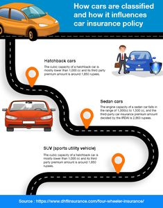 Motor Insurance - DHFL general insurance helps you to choose the perfect motor insurance plan for your car! Get a quick online quote! Car Insurance Online, Hatchback Cars, Engineering, Quote, How To Plan, Quotation, Qoutes, Technology