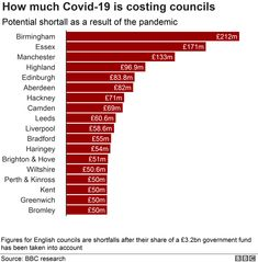 Coronavirus: UK councils fear bankruptcy amid Covid-19 costs - BBC News De Montfort University, Manchester Airport, Brighton And Hove, Image Caption, City Council, Free Personals, How To Get, How To Plan