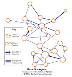 In Project Management, there is nothing more important than understanding your project's stakeholders. And Stakeholder Analysis is is how we do it. Stakeholder Mapping, Stakeholder Analysis, Stakeholder Management, Program Management, Change Management, Business Management, Project Management, Formation Management, Information Visualization