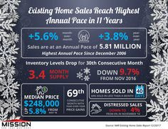 Existing Home Sales Reach Highest Annual Pace in 11 Years [INFOGRAPHIC]  Office: Mission San Jose Mortgage 2111 West March Lane Suite B100 Stockton, CA 95207 (209) 651-2000 NMLS # 1608144  Lodi Location: 801 S Ham Lane Suite G Lodi, CA 95242 (209) 269-3600 NMLS # 1599917