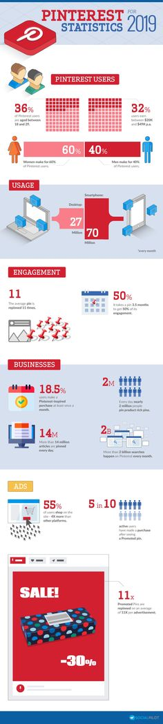 Pinterest Stats for 2019 [Infographic] Content Marketing, Social Media Marketing, Google Analytics, Business Look, Pinterest For Business, Pinterest Marketing, Kinds Of People, Infographic, Investing