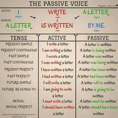 English language, English Grammar, The Passive Voice English Grammar Tenses, Teaching English Grammar, English Verbs, Grammar And Vocabulary, Grammar Lessons, English Language Learning, English Writing, English Study, English Class
