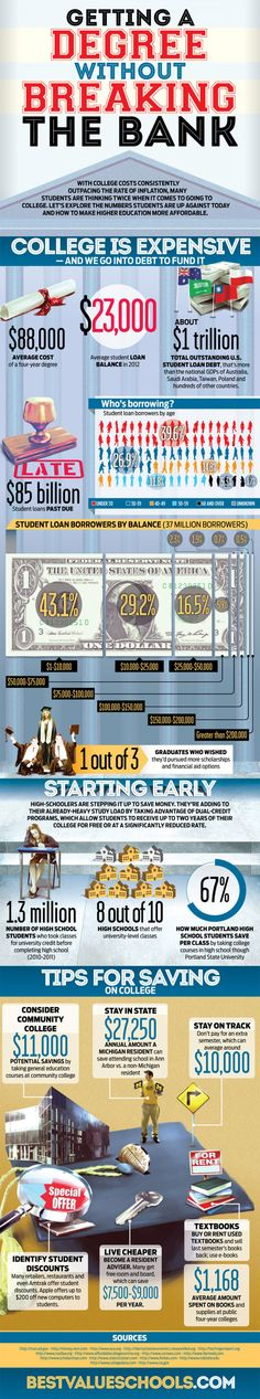 Getting a Degree without Breaking the Bank Infographic Peer Learning, College Information, Career Exploration, Info Board, Show Me The Money, Get Educated, Motivational Speeches, College Admission, Student Loans