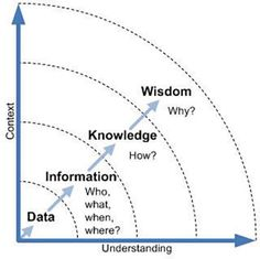 Science is organized knowledge. Wisdom is organized life. -Immanuel Kant - Eva - Science is organized knowledge. Wisdom is organized life. -Immanuel Kant Science is organized knowledge. Wisdom is organized life. Knowledge Management, Change Management, Business Management, Business Planning, Systems Thinking, Thinking Skills, Critical Thinking, Projekt Manager, Leadership