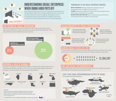 Understanding social enterprise: When doing good pays off