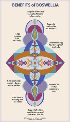 Benefits of #Boswellia by Tattva's Herbs #Ayurvedic Herb https://www.tattvasherbs.com/boswellia-full-spectrum-co2-extract-500-mg-60-vegetarian-capsules