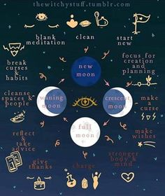 Moonfelt Malas – Love this informational graphic about how you can use the different moon phases