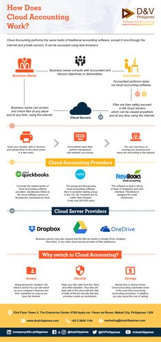 Cloud Accounting performs the same tasks of traditional accounting software, except it runs through the internet and private servers. Accounting Process, Best Accounting Software, Microsoft Excel Formulas, Quickbooks Online, Private Server, Information Design, Cloud Based, Business Goals, Infographics