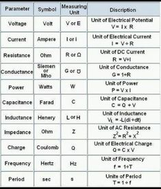 Useful equations for electrical engineering. -H24
