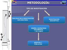 METODOLOGÍA: TIPO DE INVESTIGACIÓN DISEÑO Y ESTRATEGIA DOCUMENTAL  Y DE CAMPO FINALIDAD DELA INVESTIGACION EXPLORATORIA  I...