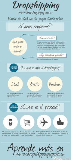 Qué es y cómo funciona el dropshipping #infografia