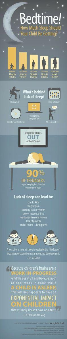 Eine schöne Infografik die zeigt wie viel ein Kind schalfen sollte.   How much sleep should your child be getting? #sleep #schlafen #children #kinder #infographic #infografik