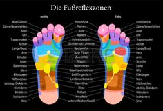 Foot reflexology chart print