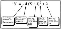"A little human description of the graph of a quadratic function written in vertex form. Love how this puts it in ""student language"" Algebra Activities, Maths Algebra, Math Resources, Algebra Worksheets, Math 2, Math Strategies, Math Teacher, Math Classroom, Teaching Math"