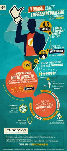 Estatísticas de Empreendedorismo no Brasil