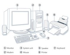 the components of a computer system include all of these objects