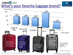 Hey folks  The availability of different luggage brands make you happy and make sure to select new brands luggage. Here we have some world famous brands luggage we selected after a deeply researched we wanted to share with you. you may check at http://ift.tt/2a1Hvso