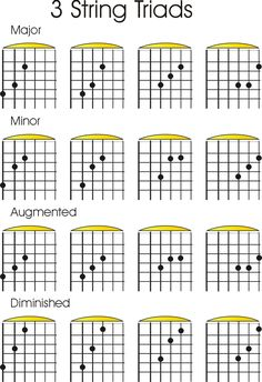3_String_Triad_Shapes.jpg (1028×1500)