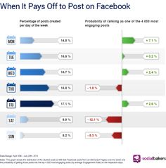 [ #INFOGRAPHIC ] When Does it Pay Off to Post on #Facebook? | #SocialMedia Statistics & Metrics | Socialbakers