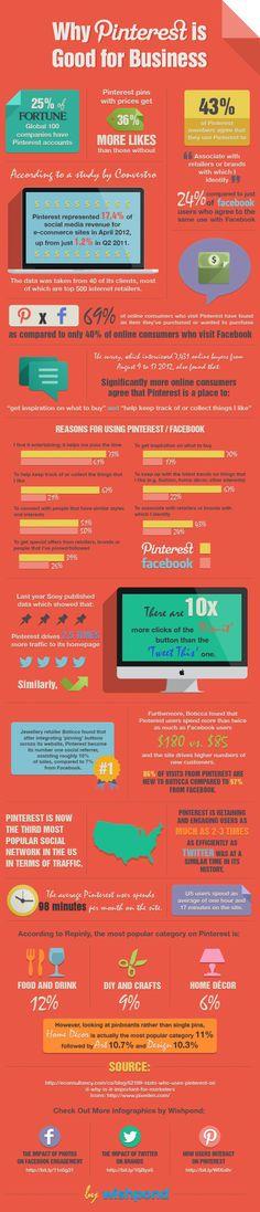 SOCIAL MEDIA -          Why Pinterest is good for business?...  Pourquoi Pinterest est-il Recommandé aux Entreprises?