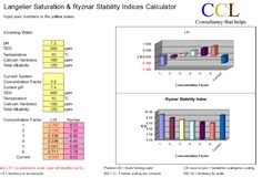 What are Langelier Saturation Index and Ryznar Stability Index? Positive Numbers, Chemical Reactions, Water Treatment, Water Supply, Variables, Stability, Calculator, Bar Chart