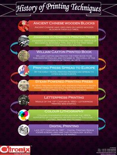 history of #printing Technology
