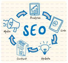 Basic principles of search engine optimization.  Check us out today at http://seobychetan.com.
