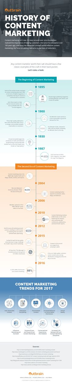 History of Content Marketing - #Infographic