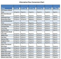 """Table 1: Volume-to-Weight Flour Conversion Chart When a recipe asks for """"1 cup of flour,"""" use this chart to substitute gluten-free flour alternatives for the flour. For example, you would add 112 g..."""