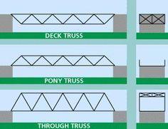 sch ma d un pont en poutres en treillis type howe. Black Bedroom Furniture Sets. Home Design Ideas