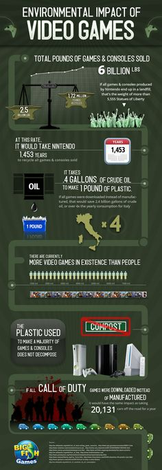 The infographic published by Big Fish Games on Visual.ly shows that if all games were downloaded instead of manufactured, it would save 2.4bn gallons of crude oil. The infographic also states that there are more video games than people in the world.
