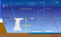 Earth Atmosphere Diagram | Troposphere - large image | small image | web page