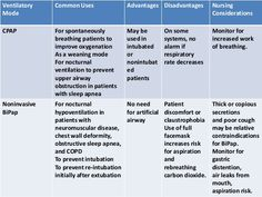 Bipap Vs Cpap An Overview Of Non Invasive Respiratory Support For