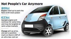 Cheapest car in the world:TATA NANO