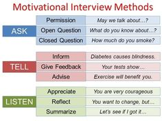 Image Result For Motivational Interviewing Worksheets