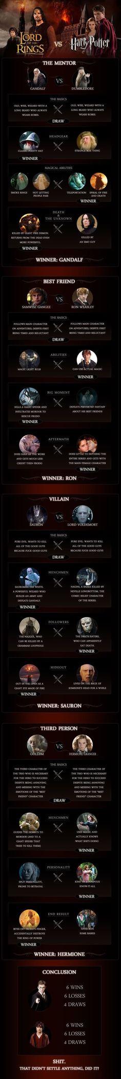 LOTR vs Harry Potter