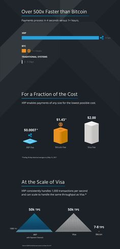Ripple vs. Bitcoin vs. Visa