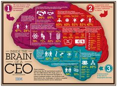 Inside The Brain of a CEO - IBM 2012 Global CEO study