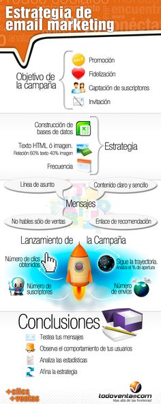 E-mail marketing: ¿Cómo implementar la estrategia? #Infografia