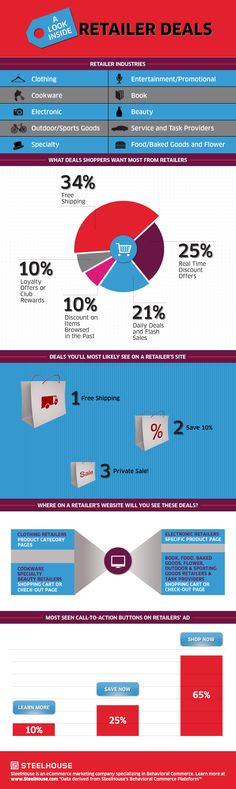 What to know what deals retailers offer most? Curious where on a retailer's website you can find these deals? SteelHouse's latest infographic take