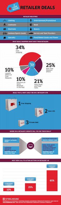 A Look Inside Retailer Deals. SteelHouse's infographic.