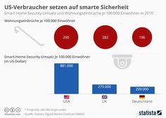 US-Bürger haben eine deutlich größere Affinität für smarte Sicherheitslösungen als Europäer.